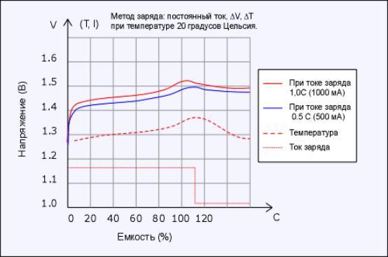 Быстрый заряд NiMH аккумуляторов осуществляется постоянным током с отслежив